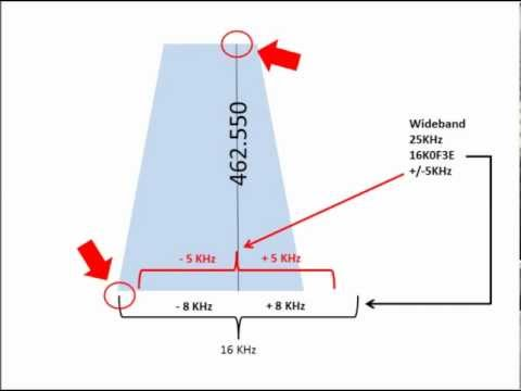 Bandwidth and Channel Spacing