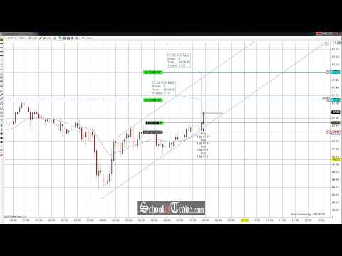 Price Action Trading The Crude Oil Futures Channel; SchoolOfTrade.com