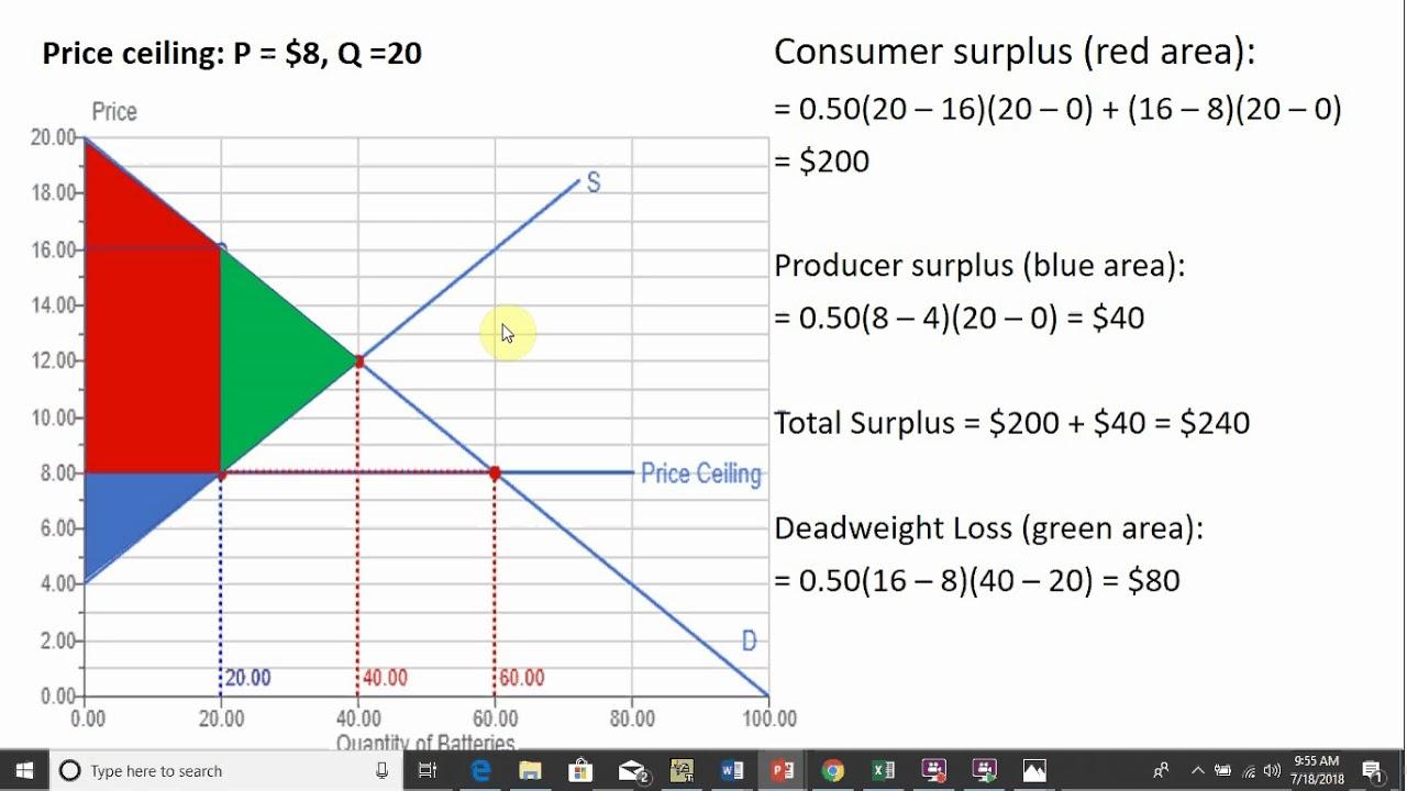Price Ceiling  Consumer Surplus  Producer Surplus