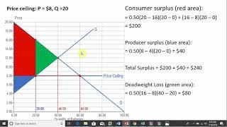 Price Ceiling: Consumer Surplus, Producer Surplus, & Deadweight loss