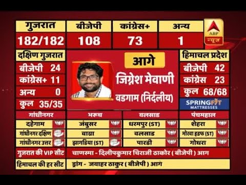 #ABPResults : Congress leader Jignesh Mevani leads from Vadgam seat