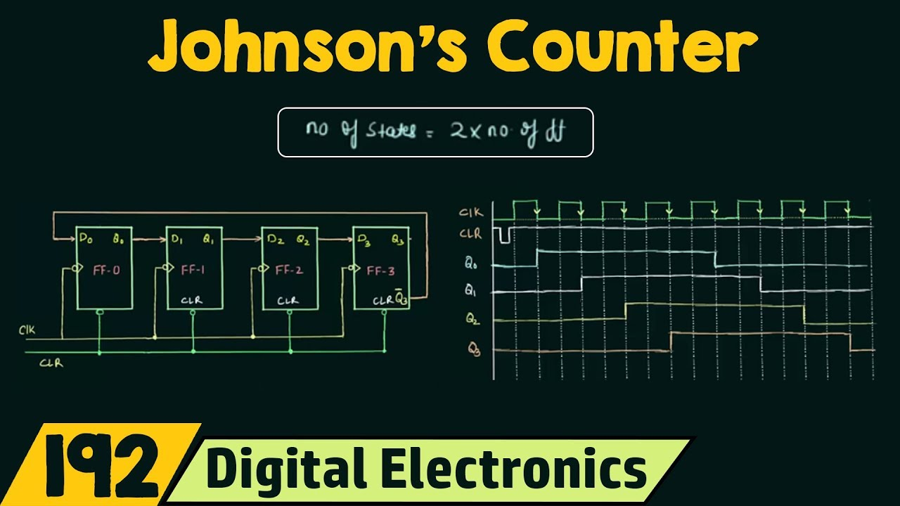 Johnson's Counter (TwistedSwitch Tail Ring Counter)  YouTube