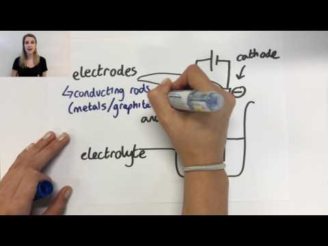 5.0.2 Use the terms electrode, electrolyte, anode and cathode