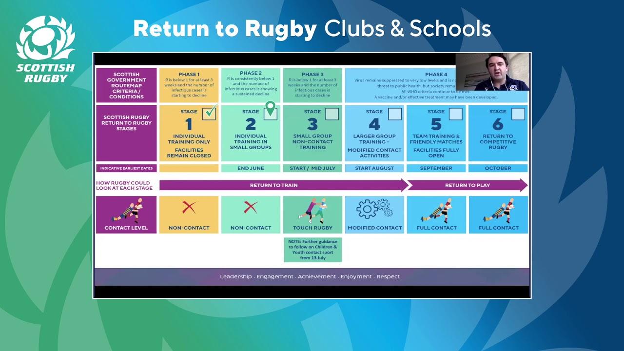 Webinar | Return To Rugby Roadmap | July 2020