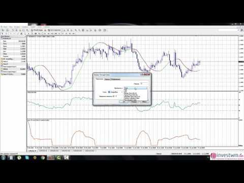Форекс Стратегия   Linear Regression