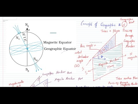 what is angle of dip- what is declination angle