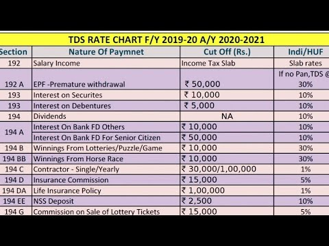 Tds Rate Chart Ay 2019 20 Barta Innovations2019 Org