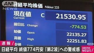 株価終値 774円安の2万1530円「第2波」に警戒感(20/06/15)