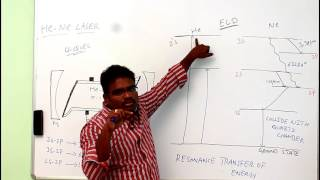 """HE-NE LASER CONSTRUCTION AND WORKING"" Helium-Neon laser definition: Helium-Neon laser is a type of gas laser in which a mixture of helium and ..."