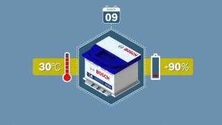 DE | Das Batterien 1mal1: Wie lagere ich meine Bosch Batterie?