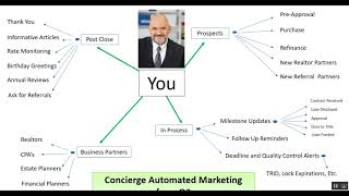 Three Success Ingredients Found in Top Producer's Business Plans - Part 3 of 3