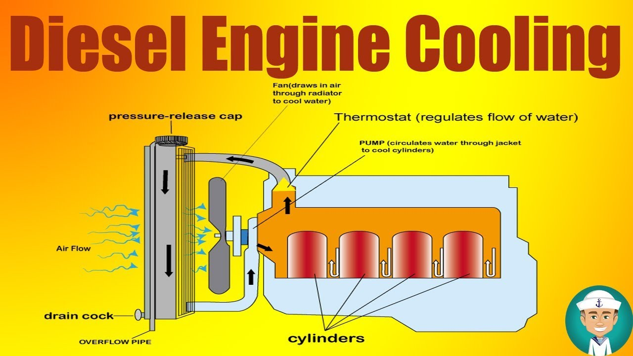 hight resolution of marine diesel engine cooling water system