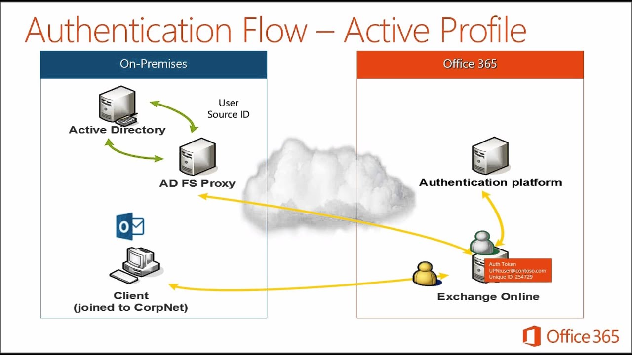 Maxresdefault on Office 365 Adfs Authentication Diagram
