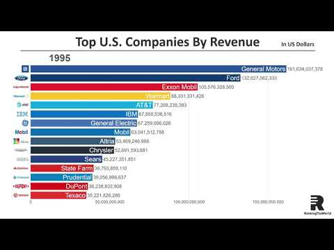 Top 15 Largest U.S. Companies by Revenue (1954-2018)