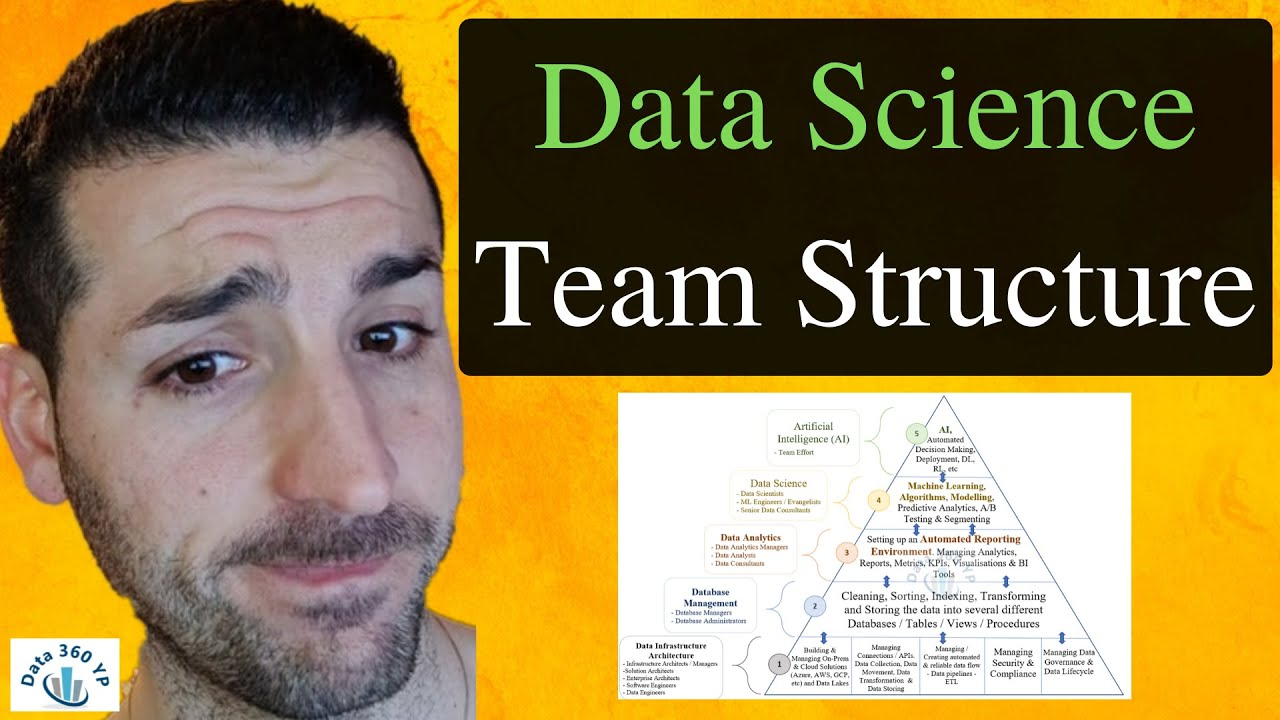 Data Science Team Structure & Data Science Hierarchy of Needs