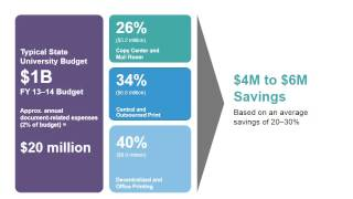 MHECtech Webinar: Partnering for Success and Savings Thumbnail