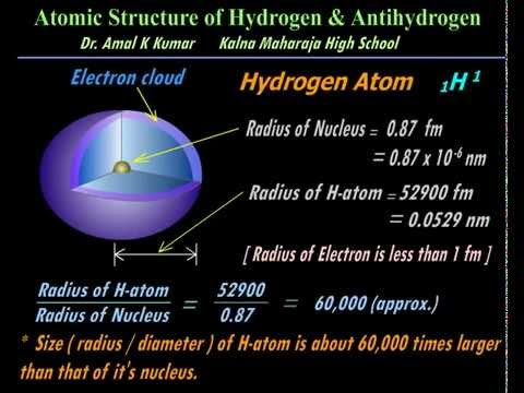 Hydrogen (& Deuterium) atom animated -by Dr.Amal K Kumar