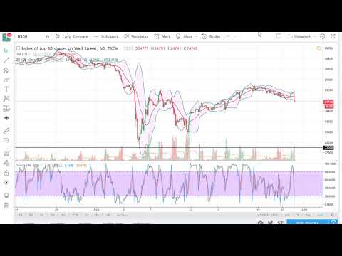 DOW Jones 30 and NASDAQ 100 Technical Analysis for February 22, 2018 by FXEmpire.com