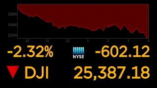 Here's why the stock market is dropping, and what investors should check