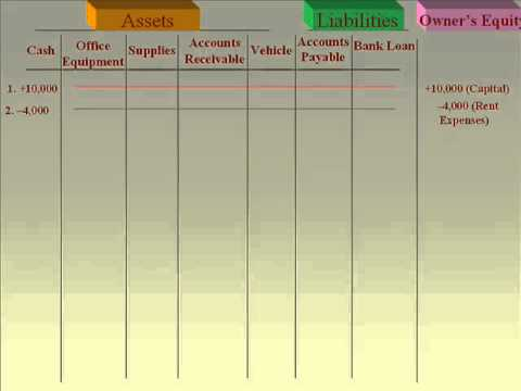 financial reports and recording financial transactions 3