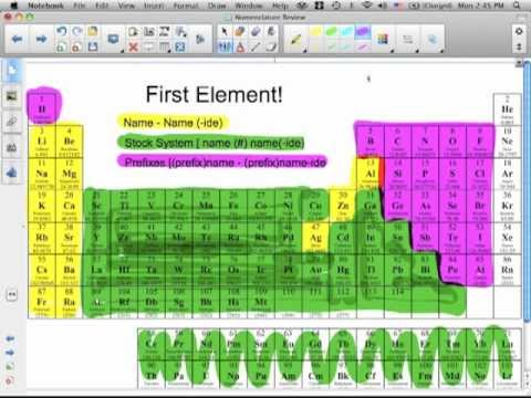 Basic Chemistry Nomenclature Review
