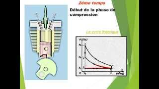 thermo du moteur 4 temps à essence