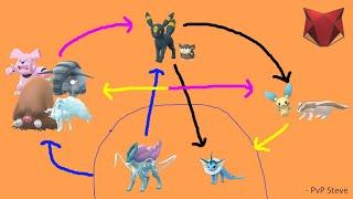 FEROCIOUS CUP META SIMPLIFIED | Pokemon GO PvP