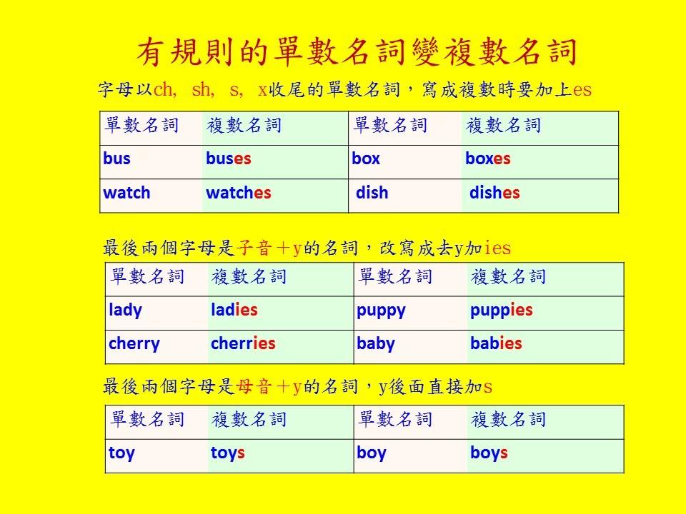 英文基礎文法 09 名詞單數與複數變化 Basic English Grammar Noun How