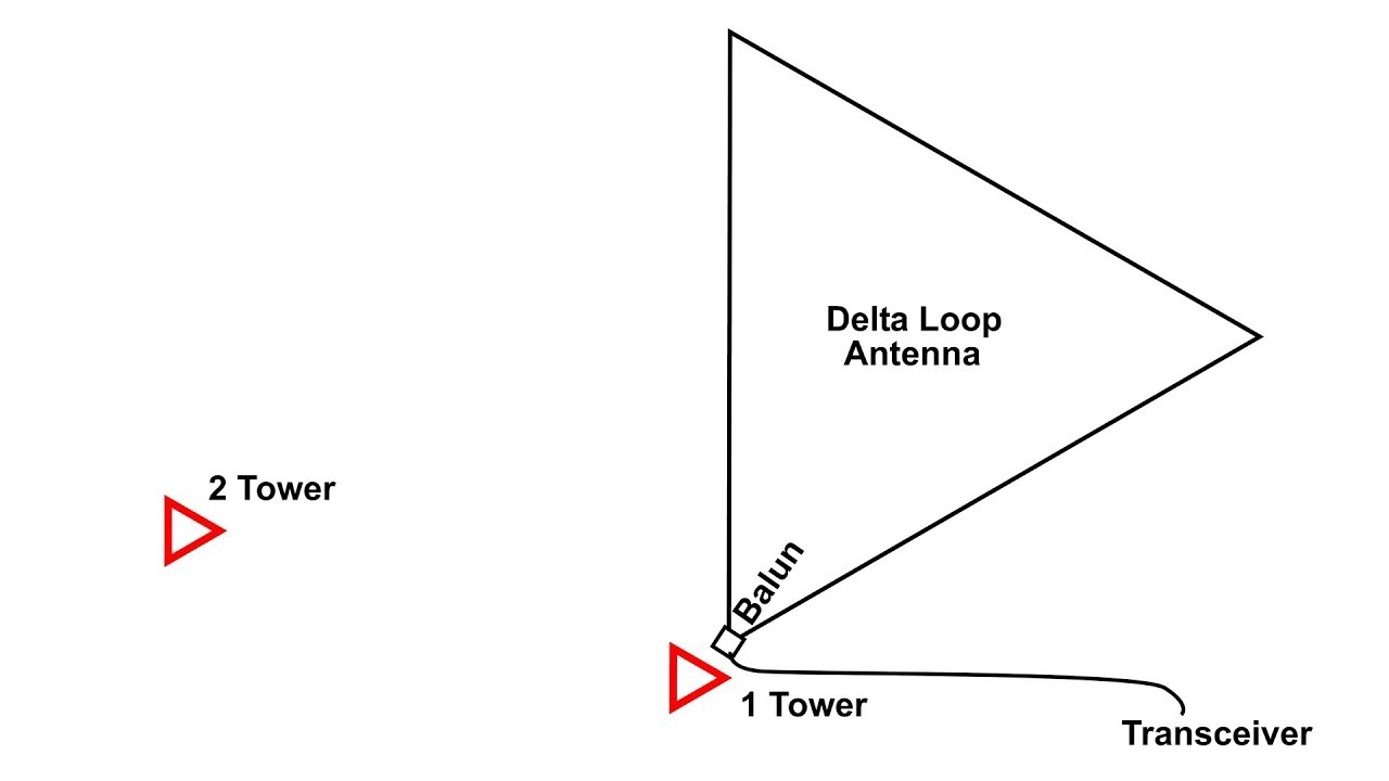 Delta Loop Antenna 80 Meters