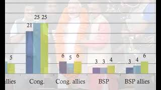 Survey Results Says 'No More Chance to Modi Government' | 14-06-18