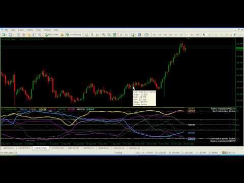 Forex currencies correlation mt4 indicator