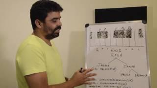 Carnatic Music Lessons for Beginners  - 3. Melakartha and Shankarabharanam