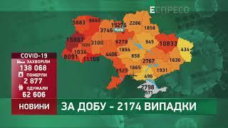 Коронавірус в Украі ні статистика за 7 вересня