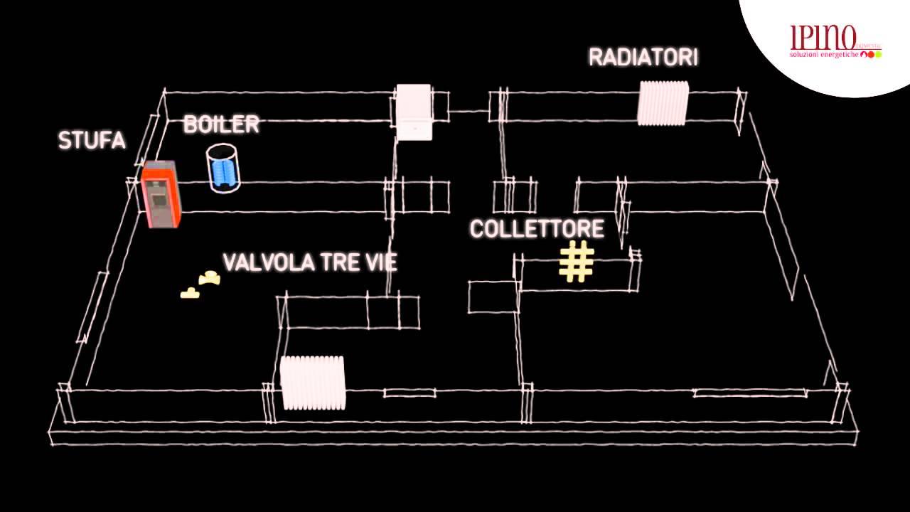 Impianto di riscaldamento con termostufa a legna e pellet