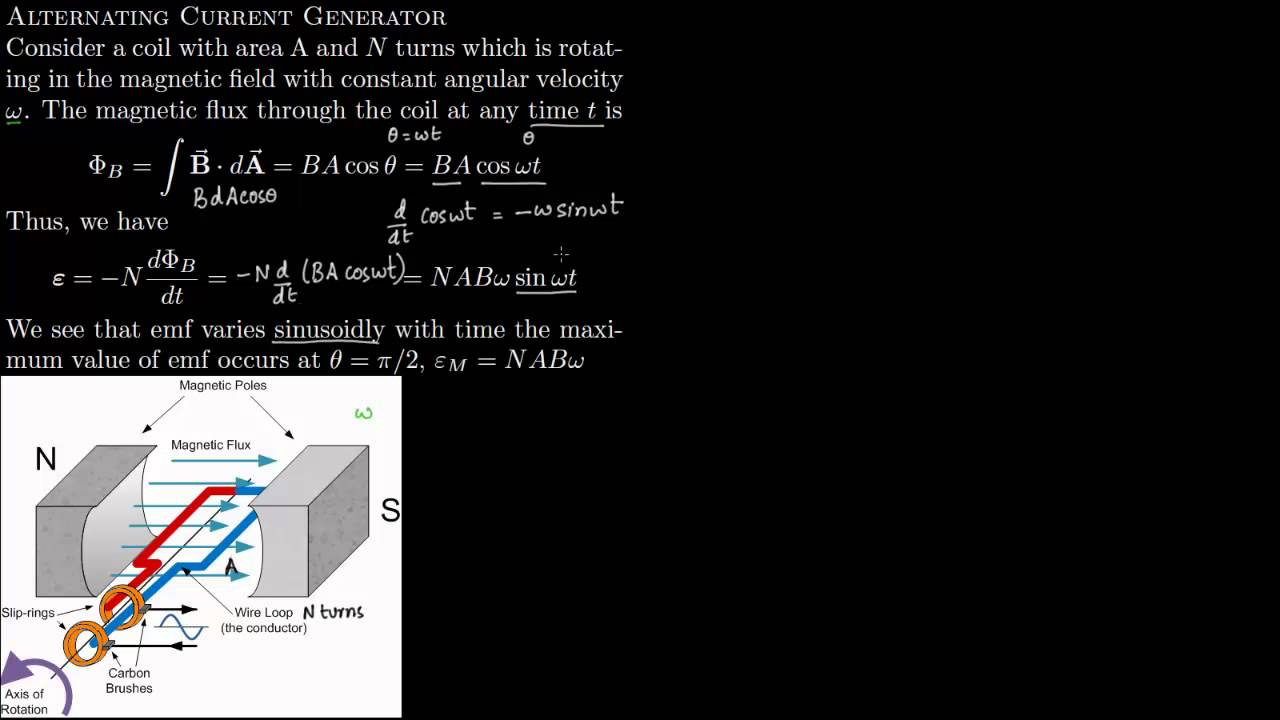 6 4 Alternating Current Generator Youtube Diagram B The Produced In