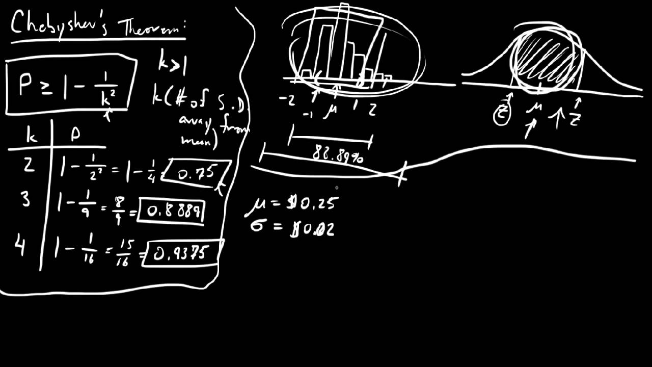 Chebyshev's Theorem (Video #1) - YouTube
