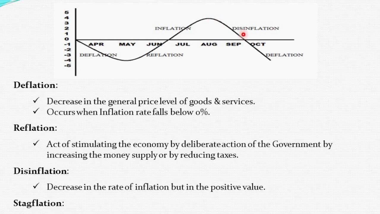 economic inflation Supplementary resources by topic inflation is one of 51 key economics concepts identified by the national council on economic education (ncee) for high school classes.
