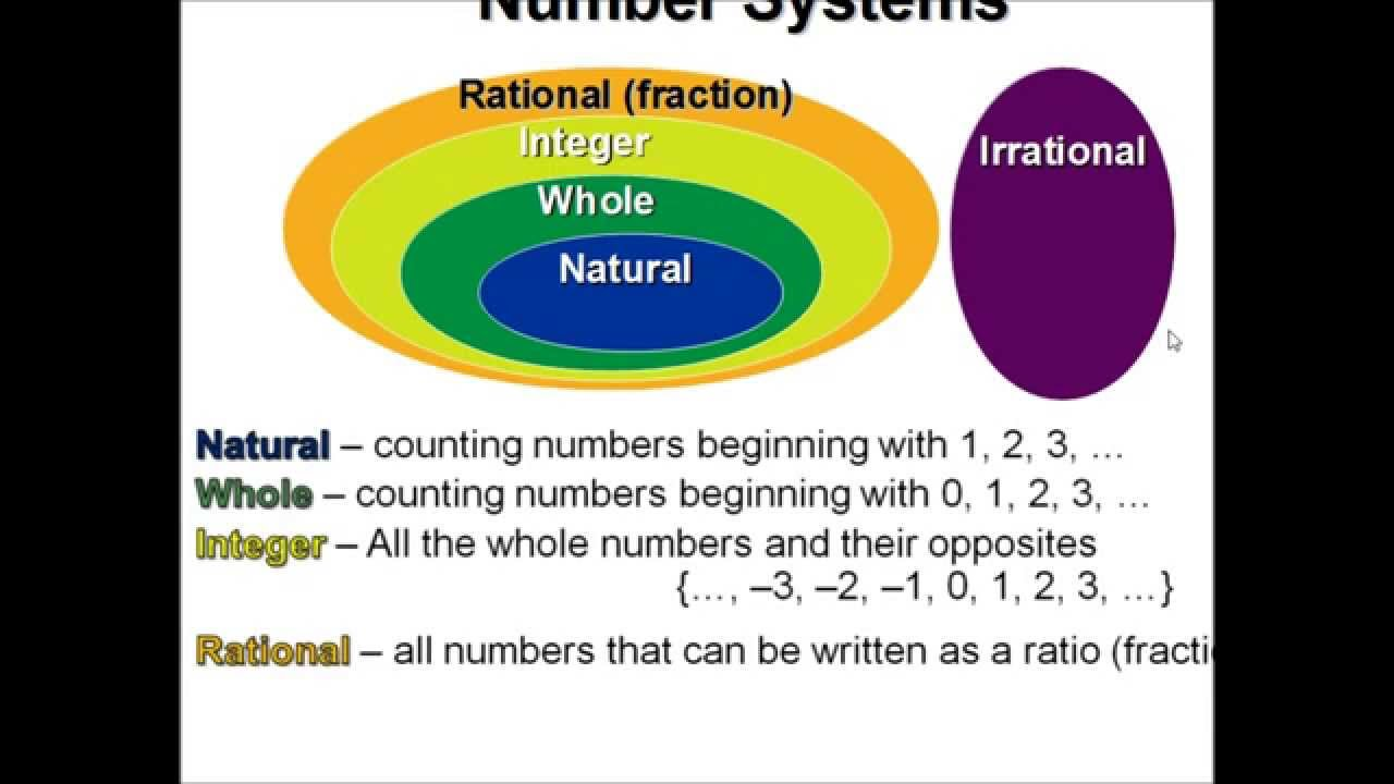 Maths Algebra Tutorial | Classification of Number System ...