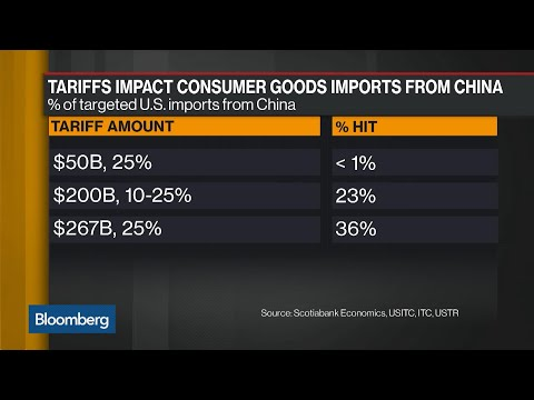What Are the Costs of Trade Tariffs for U.S. Consumers?