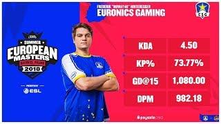 EU Master Halbfinale! ESG vs Mad Lions - Highlights [Noway4u] LoL