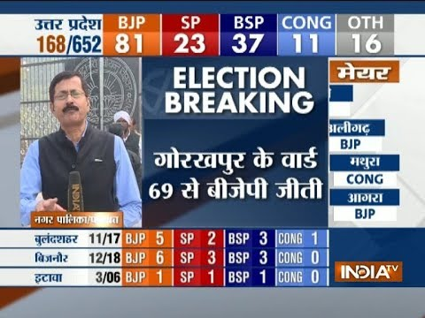 First result - BJP draws first blood, Ajay Rai wins from Gorakhpur's Ward No 69.