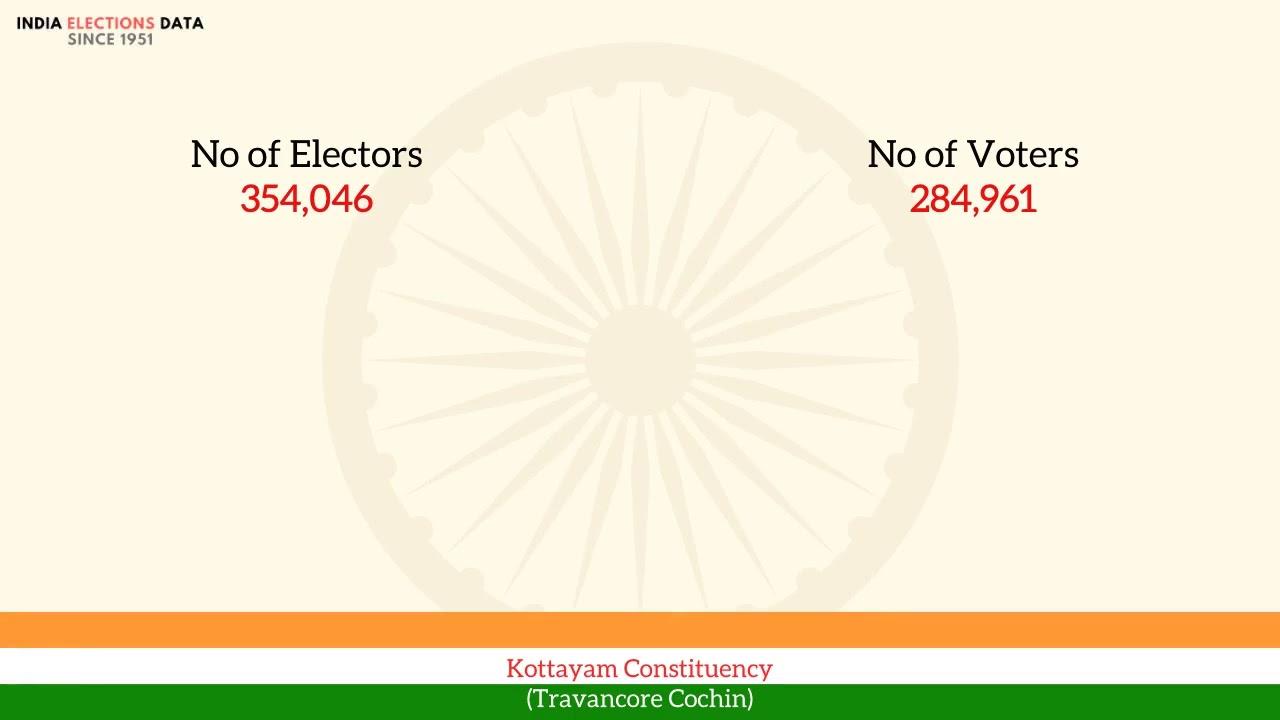 Kottayam Constituency Travancore Cochin loksabha Election Result 1951 C. P. Mathew INC