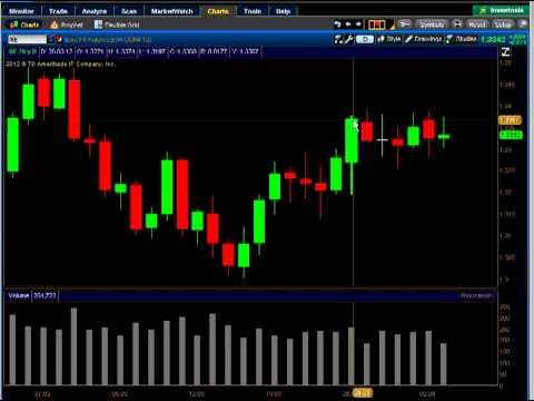 Примеры анализа рынка по VSA