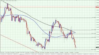 GbpChf 4 hour chart trading simple price action setup