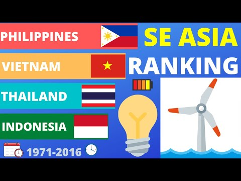 Top 7 South-East Asian Countries Renewable Energy Generation 1971-2016 Timeline