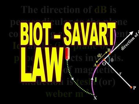 Biot and Savart Law | Physics Animation - YouTube