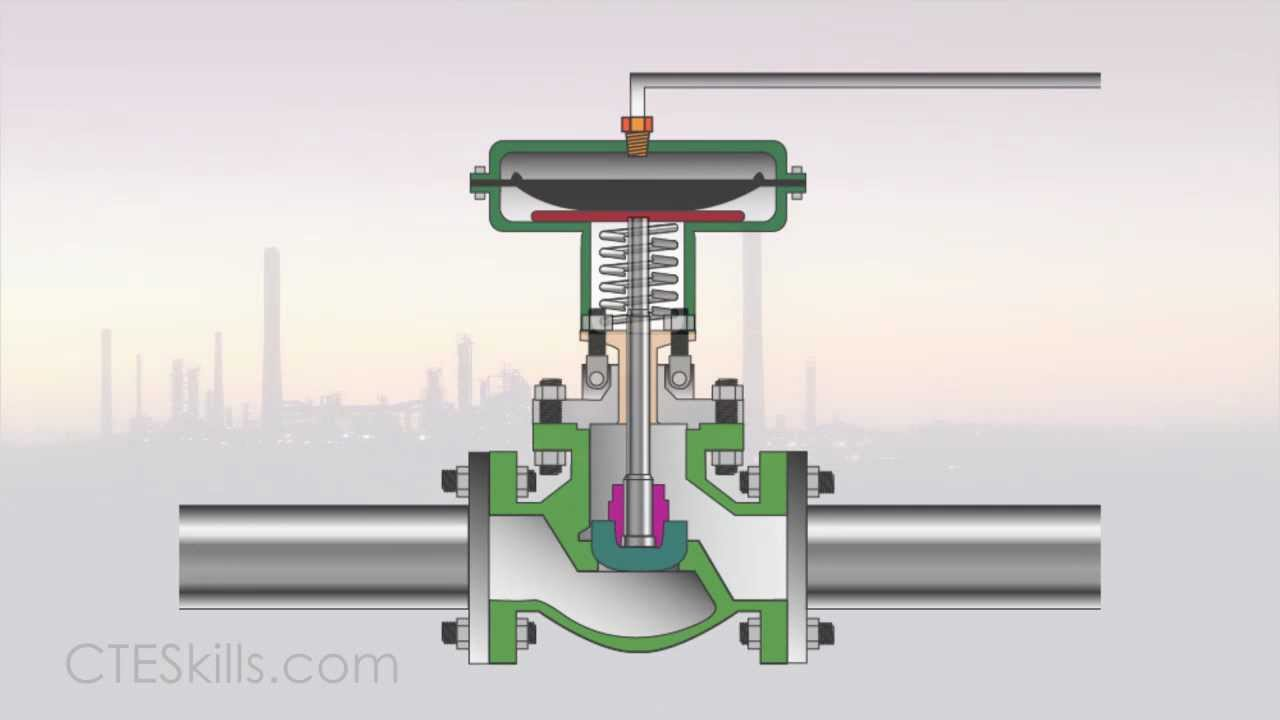 Control Valves Youtube