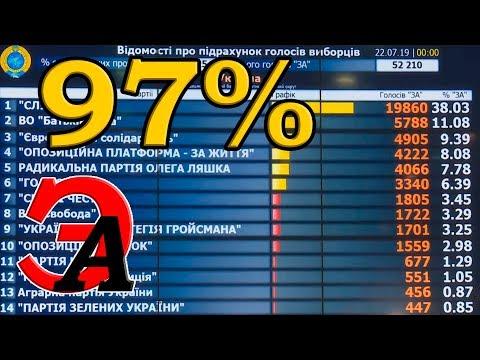 Результаты выборов в ВР Украины после подсчёта 97% бюллетеней. Кого не пропустили на участок?