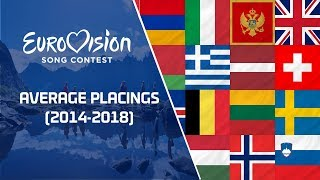 Eurovision Song Contest - Average Placings (2014-2018)
