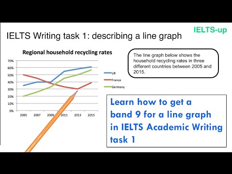 ielts writing task One of the first types of writing english language learners learn is the letter and yet ielts test takers don't always do as well as they should in general task 1.